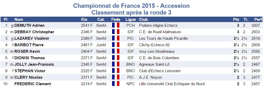 accessionR3classement